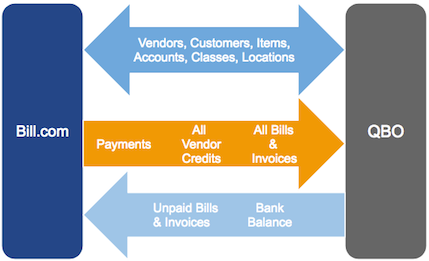 QuickBooks_Online_sync_flow_1_way_payments.png