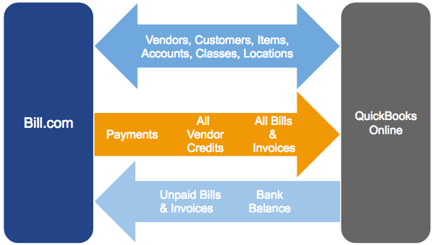QuickBooks_Online_1_way_payment_sync_flow.png