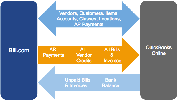 QuickBooks_Online_2_way_payment_sync_flow.png
