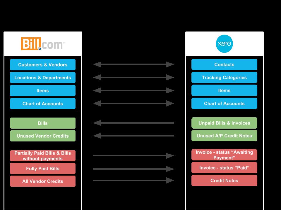 Xero Sync FAQs Support Center - Scan invoices into xero